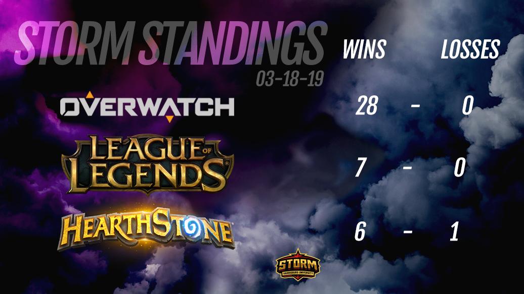 Storm Standings!